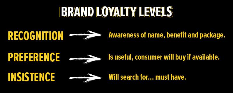 Brand Loyalty Levels
